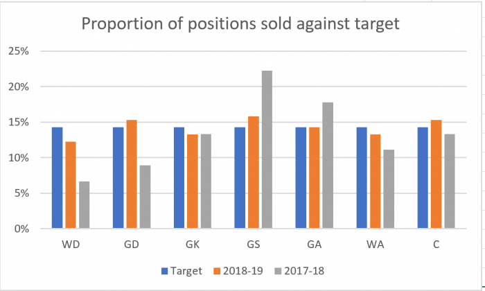 Chart of netball bib bag sales by position for 2017-18 and 2018-19